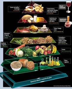 A pirâmide alimentar mostra a quantidade de alimentos que deve ser ingerida para uma alimentação saudável